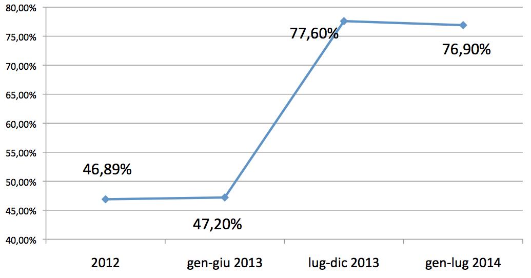 2014-09-13 grafico 1